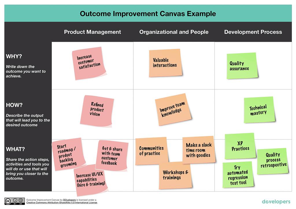 outcome improvement canvas