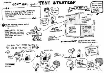 Agile transformed Testing
